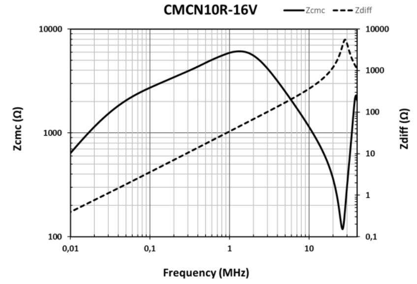 CMCN10R-16V graphic