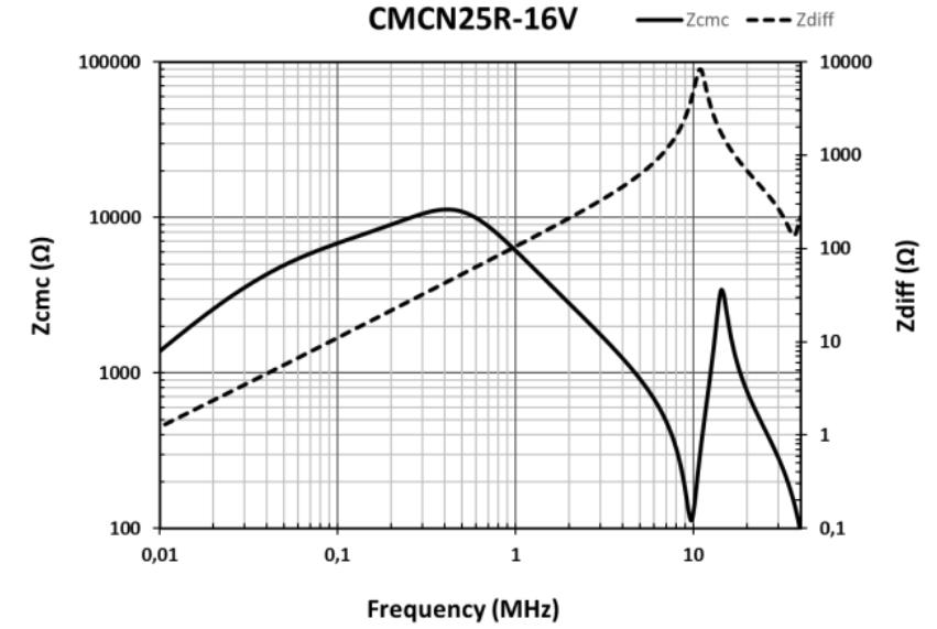 CMCN25R-16V graphic