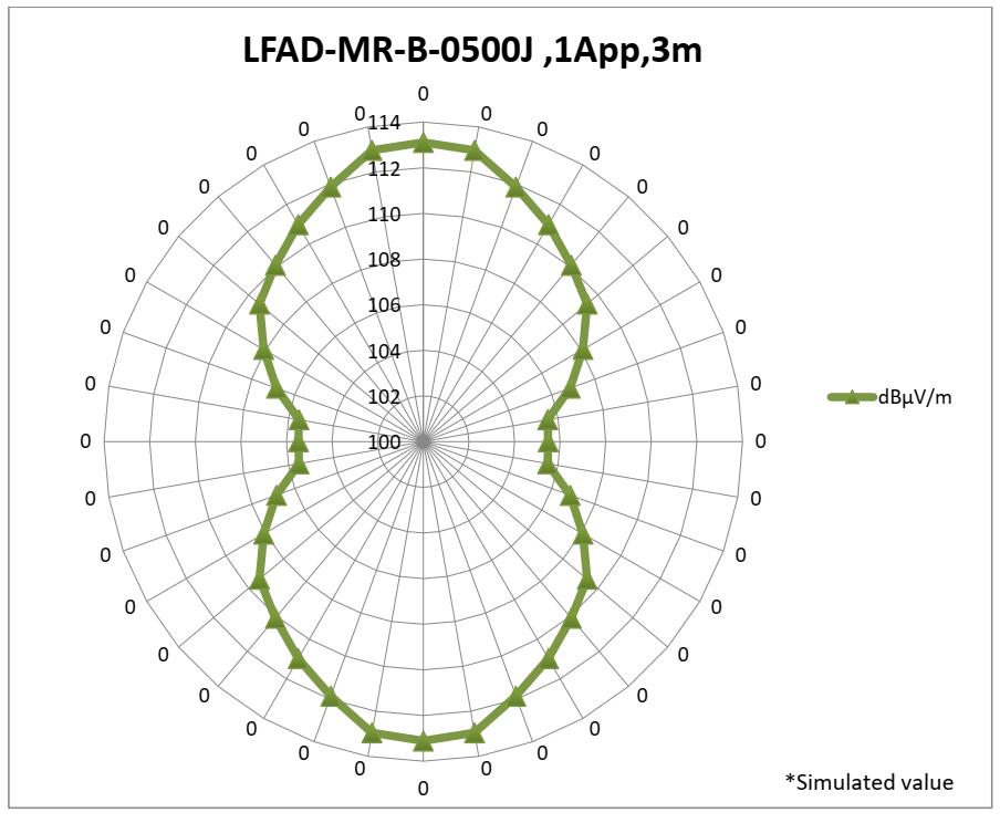 LFAD-MRLC