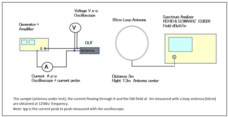 KGEA-MR (Integrated connector) setup