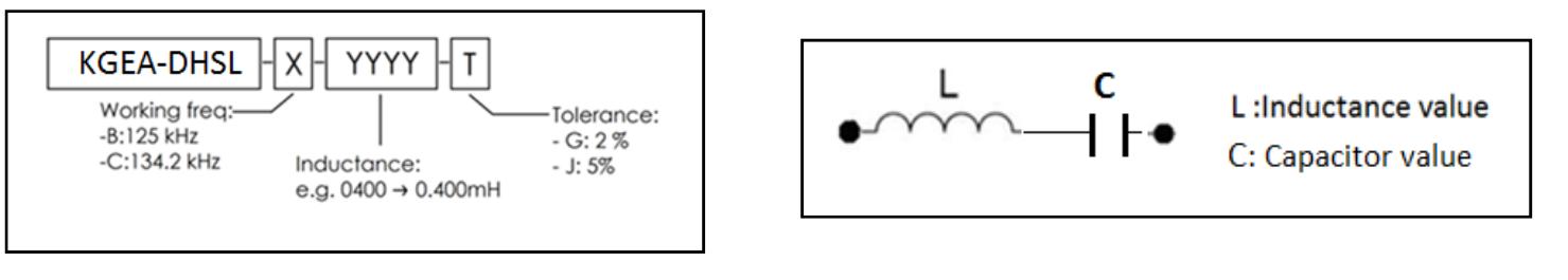 KGEA-DHSL nomenclature