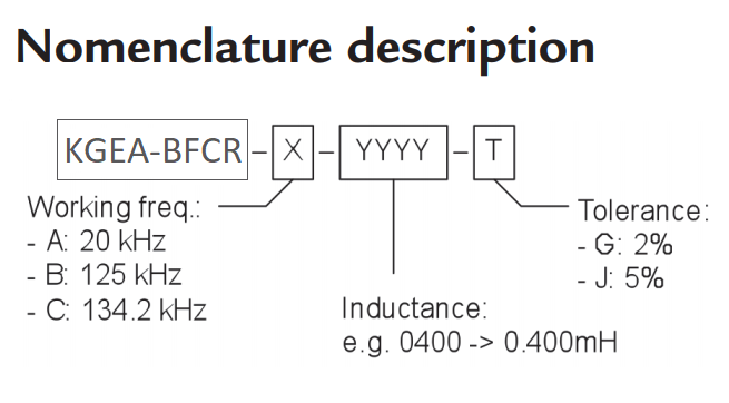 KGEA-BFCR nomenclature