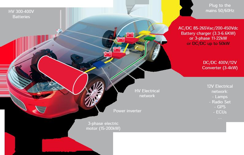 Electric Vehicle - Grupo Premo