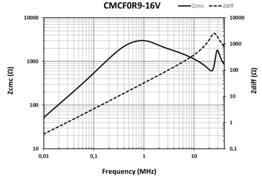 CMCF0R9-16V graphic