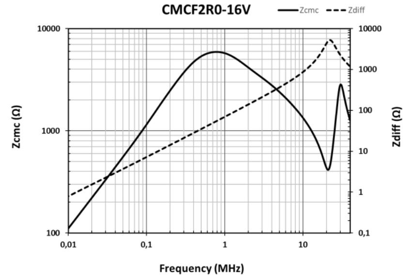 CMCF2R0-16V graphic