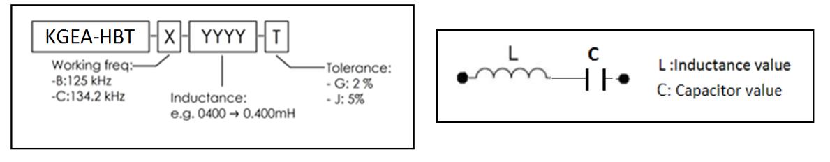KGEA-HBT nomenclature