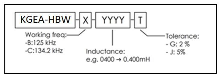 KGEA-HBW nomenclature