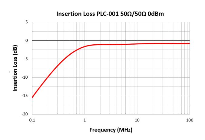 PLC-001graphic