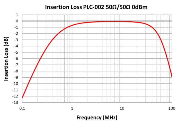 PLC-002 graph