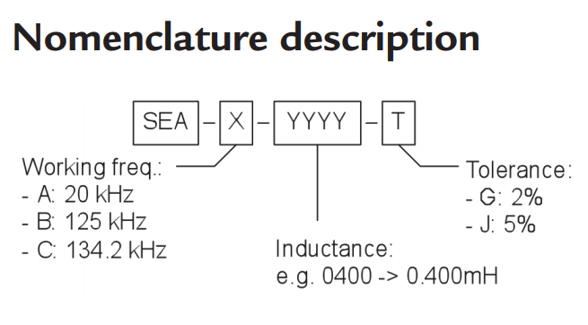 SEA nomenclature