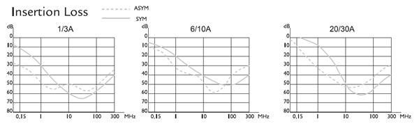 FA Insertion loss graphs