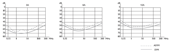 FC Insertion loss graphs