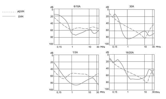 FEH Insertion loss graphs