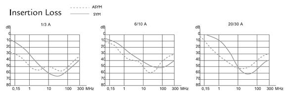 FE Insertion loss graphs