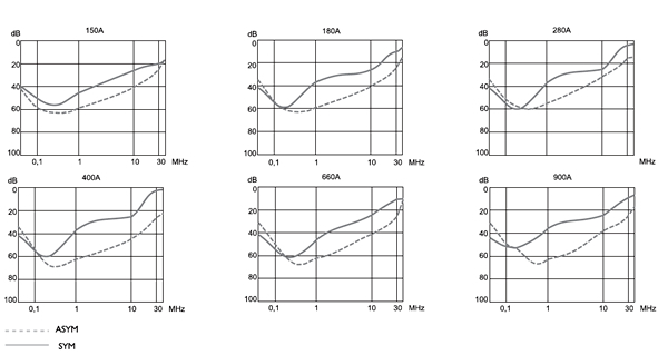 FVDT (150A-900A) Insertion loss graphs