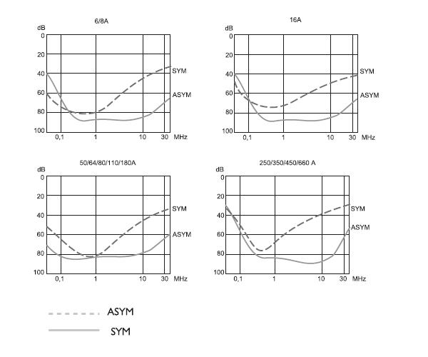 FVST Insertion loss graphs