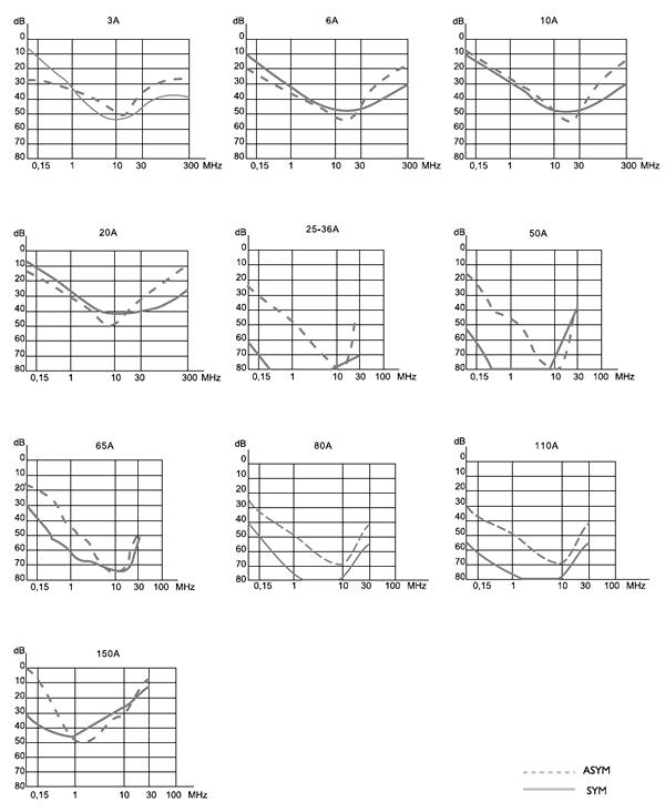 PFT Insertion loss graphs